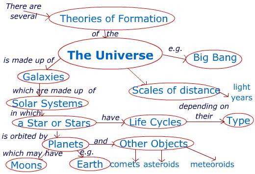 Eab - Solar system mind map
